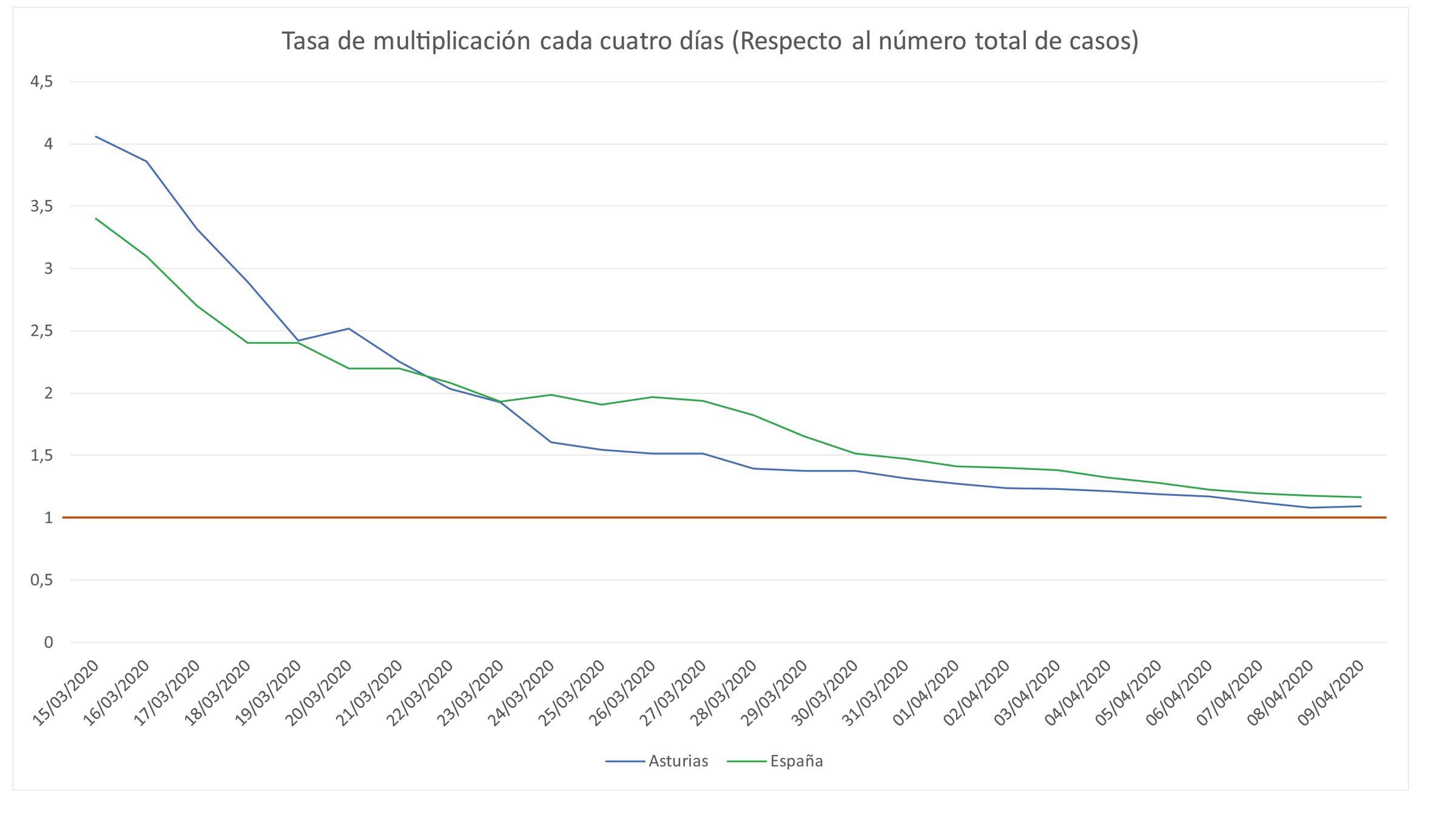 Tasa de multiplicación de nuevos casos en Asturias, hasta el viernes, 9 de abril