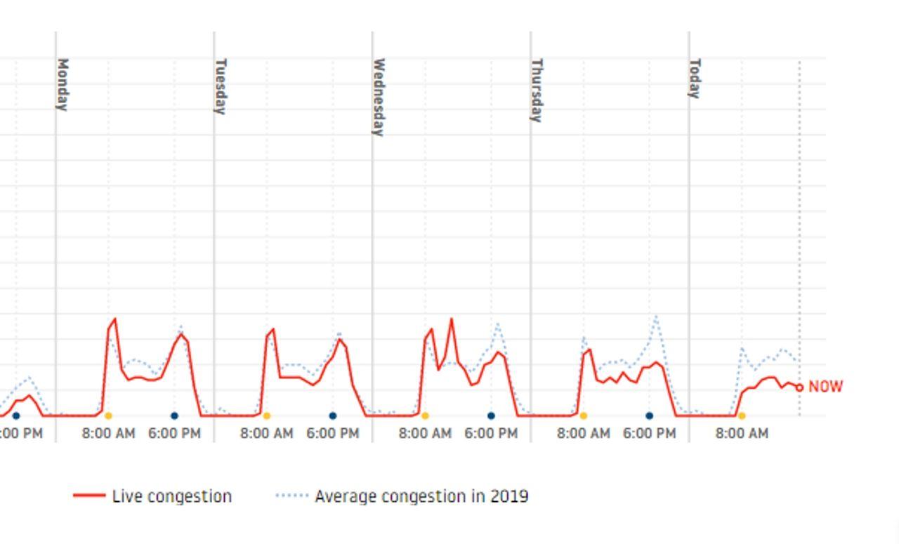 Evolución del tráfico en A Coruña esta semana