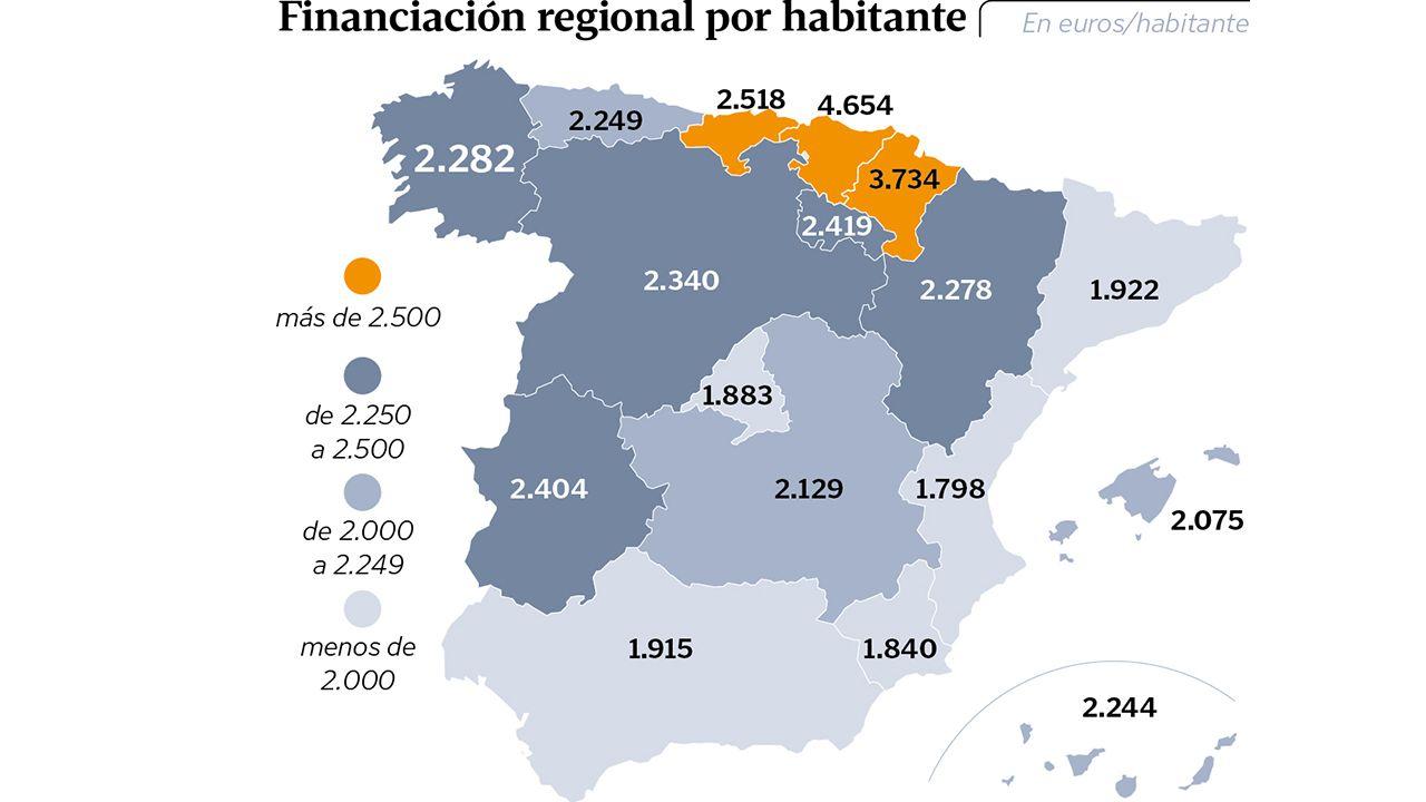 Financiación regional por habitante