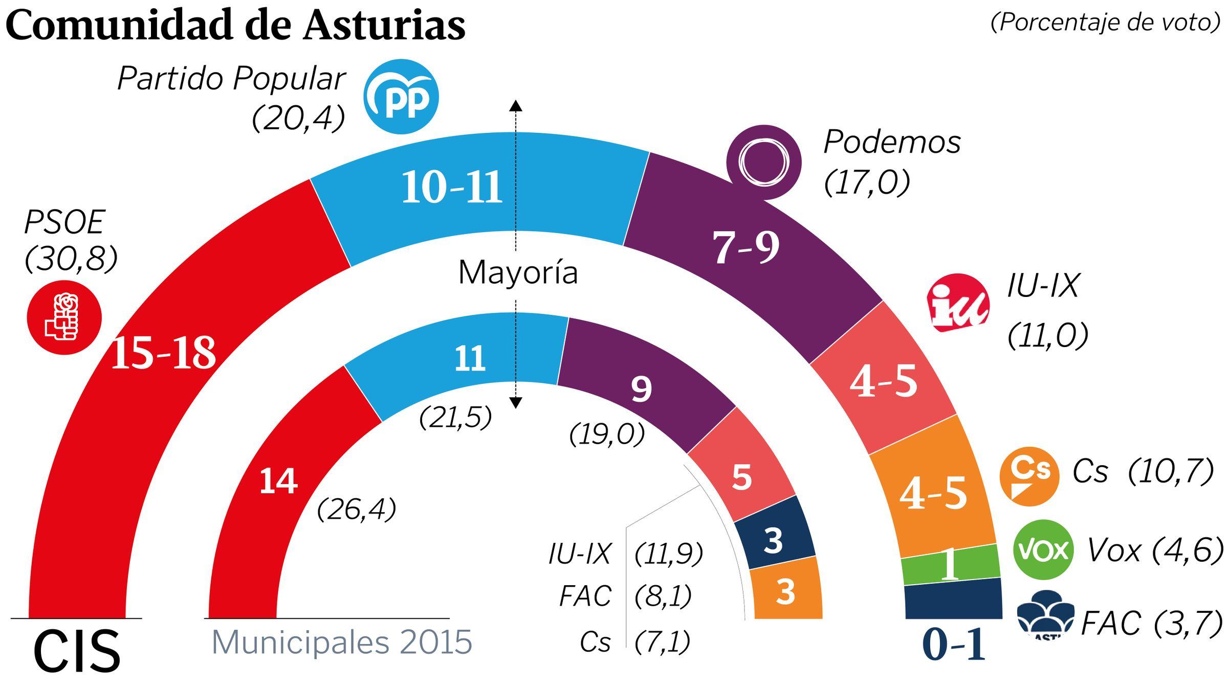 El último adiós a Rubalcaba, en imágenes.Una mesa en un colegio electoral en Oviedo durante la jornada de elecciones generales