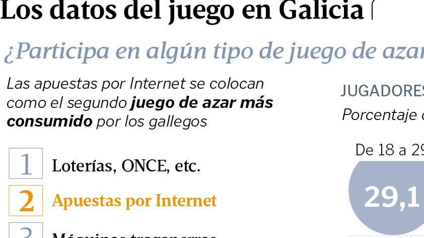 Los datos del juego en Galicia