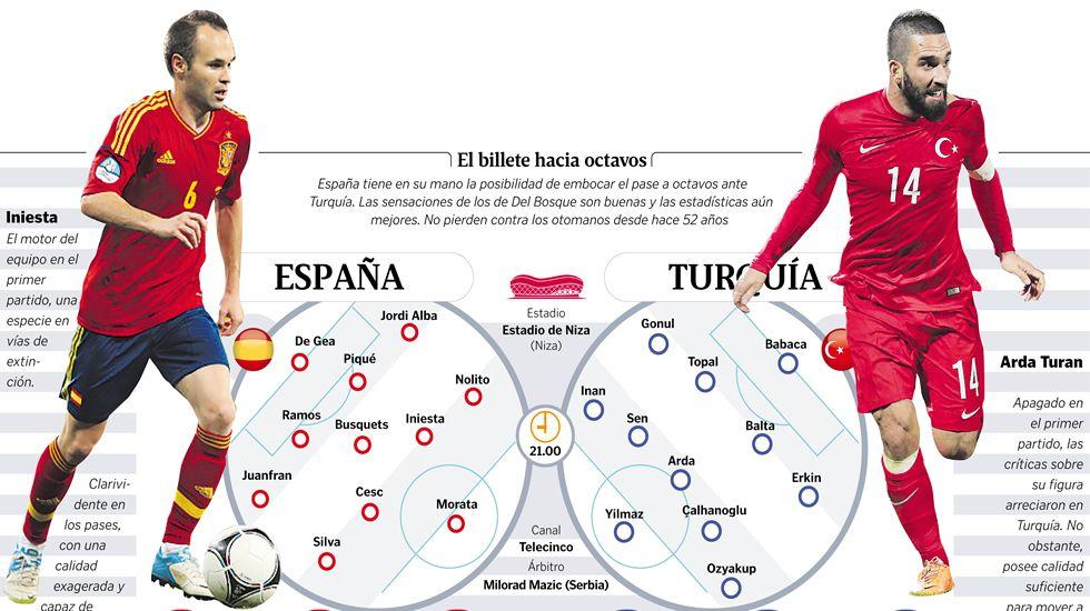 Alineaciones probables del España-Turquía
