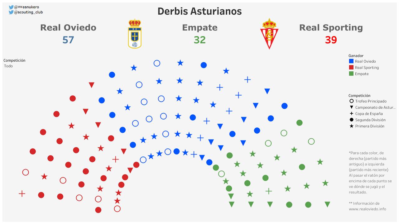 Gráfico de todos los derbis asturianos disputados en competición oficial