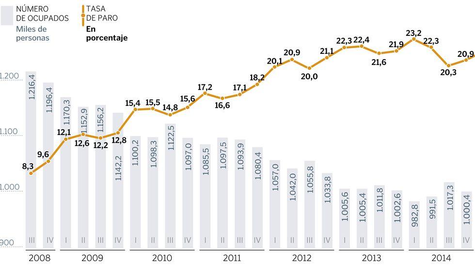 Evolución del empleo en Galicia