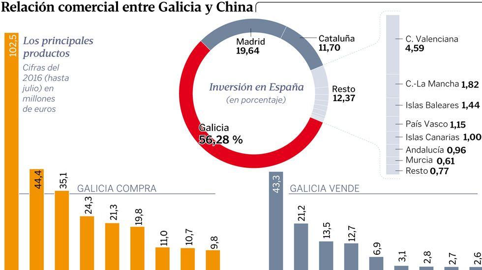 Relación comercial entre Galicia y China