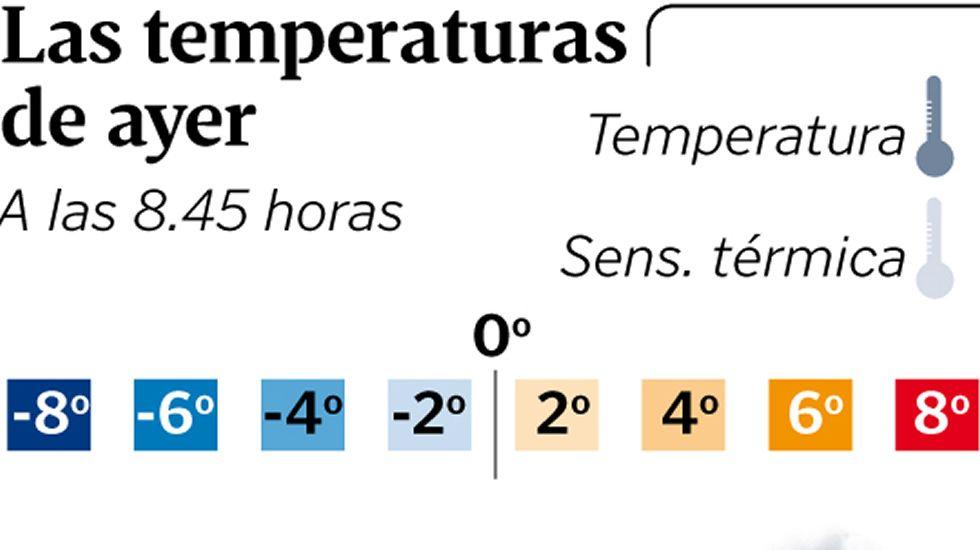 Las temperaturas de ayer