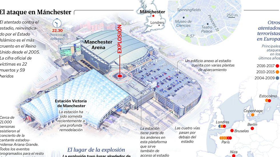 Avanza la investigación del atentado de Mánchester