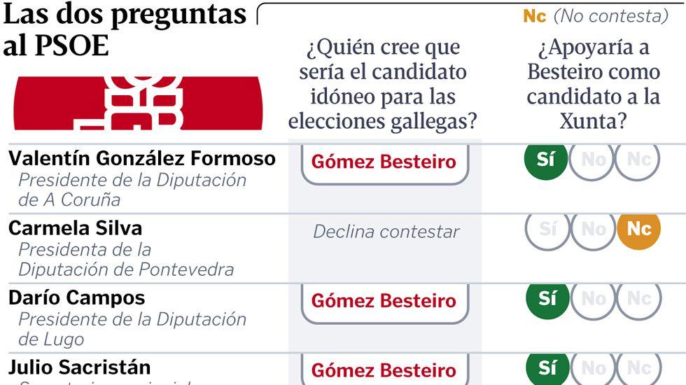 Las dos preguntas al PSOE