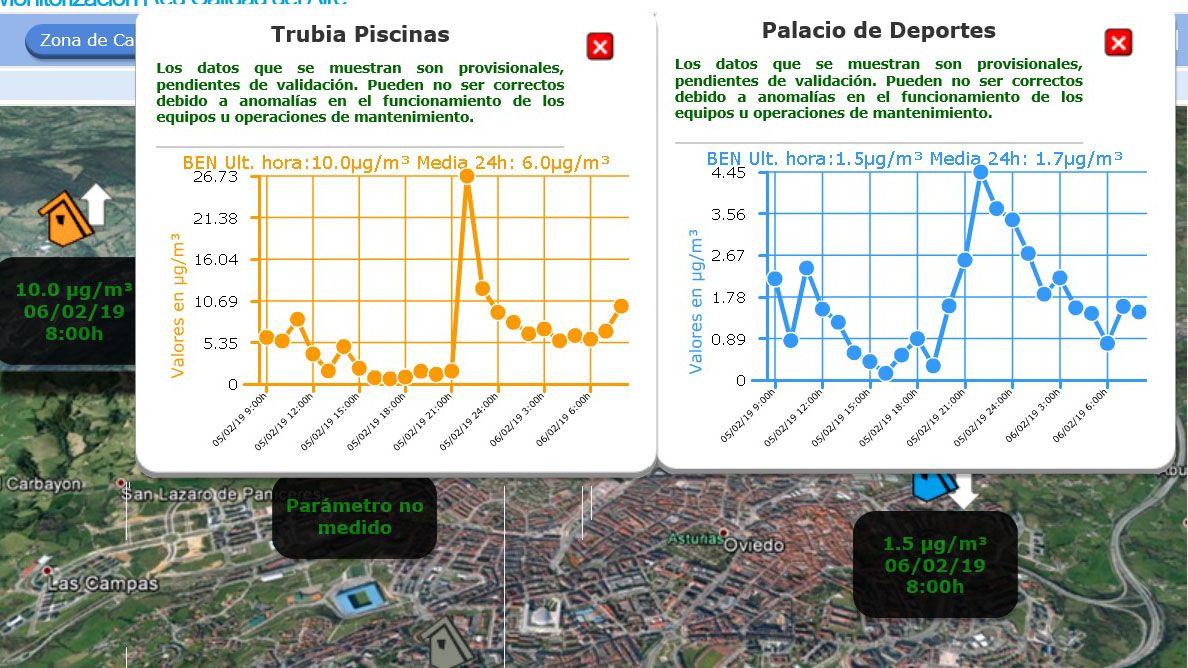 Vista de la contaminación en Oviedo.Asociación PACAS