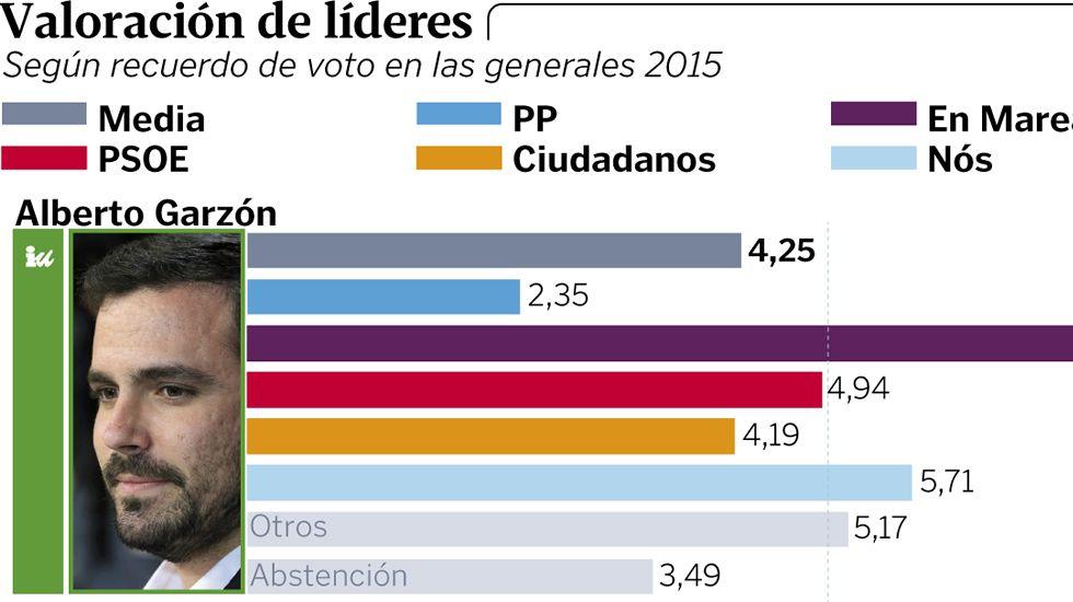 Primer gran acto de campaña de Unidos Podemos.Gerardo Iglesias