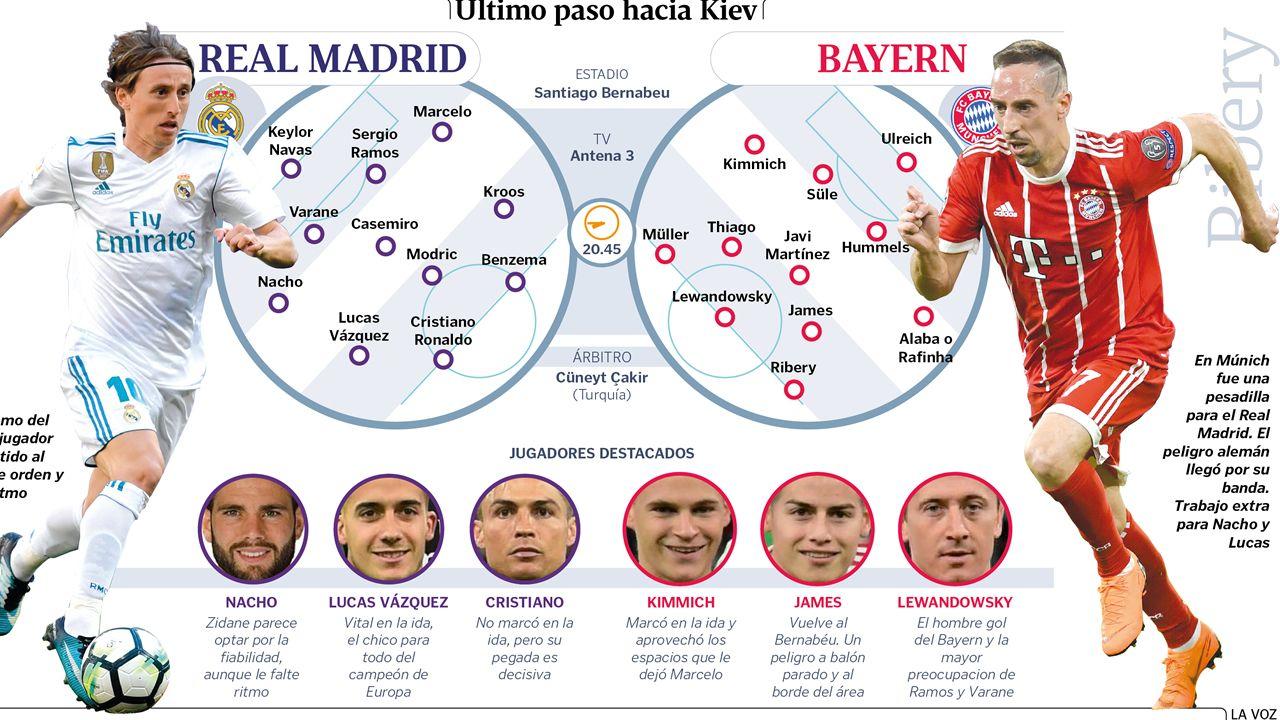 Alineaciones del Real Madrid - Bayern