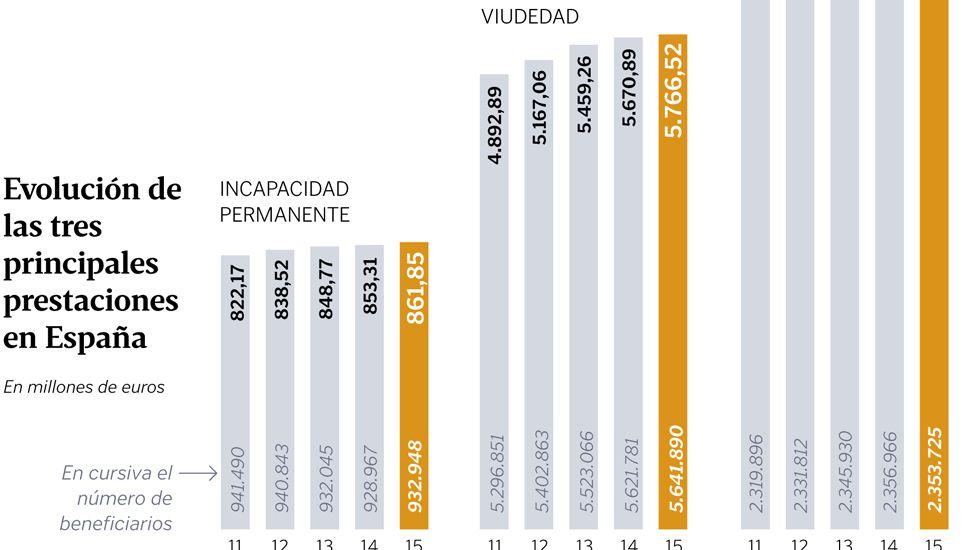 Evolución de las tres principales prestaciones en España