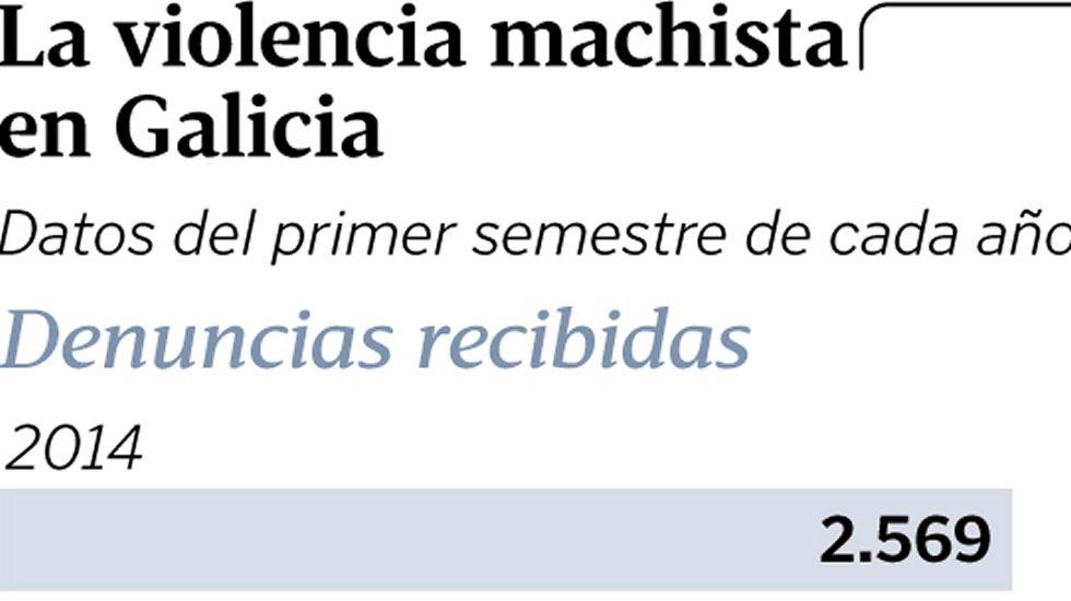 La violencia machista en Galicia