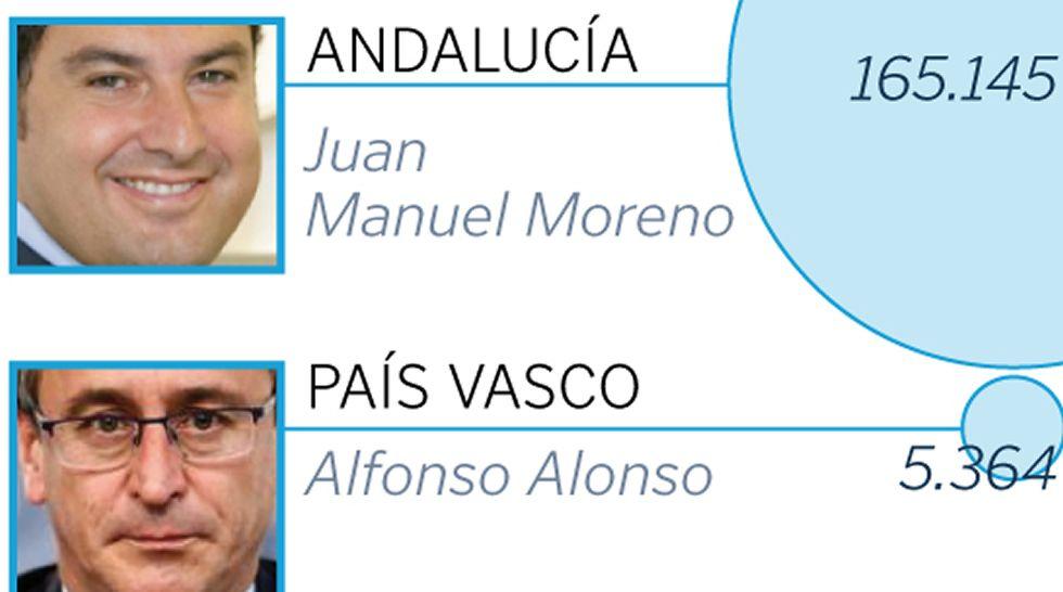 Candidatos de los congresos regionales del PP