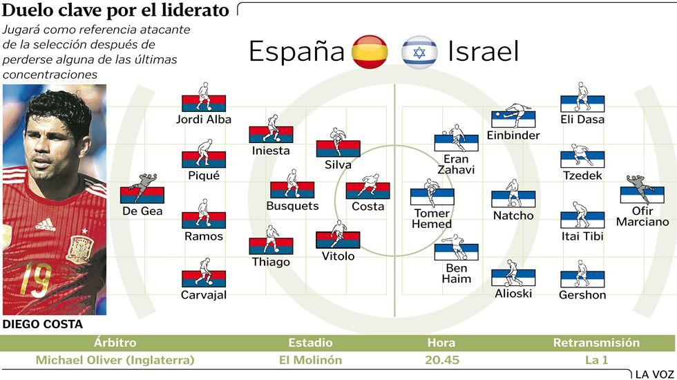 Alineaciones probables España - Israel