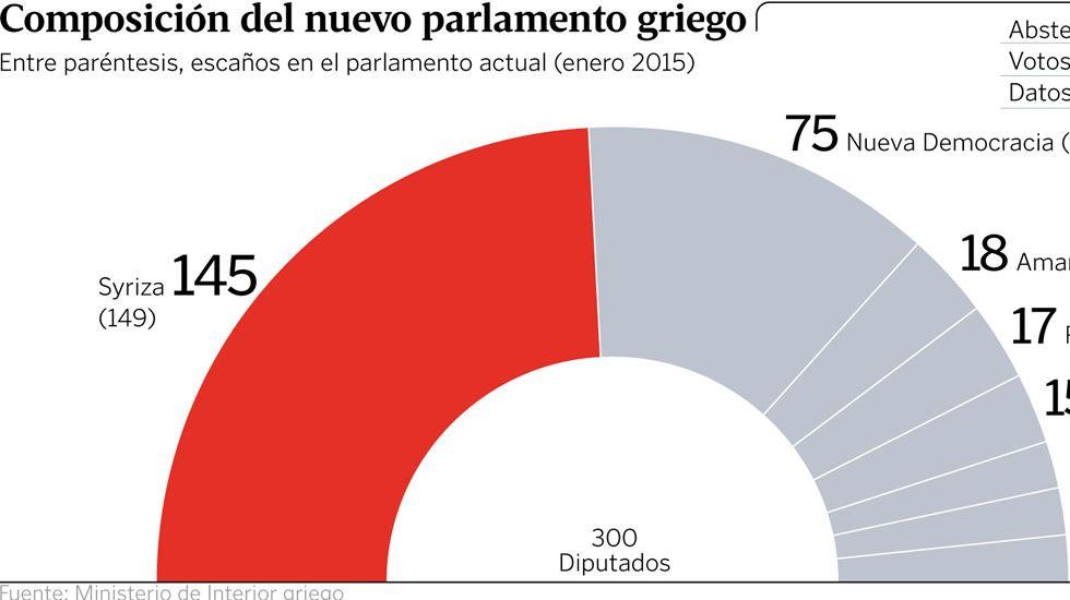 Composición del nuevo parlamento griego