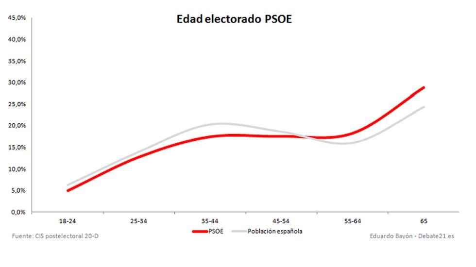 Gráfica votantes asturias 2