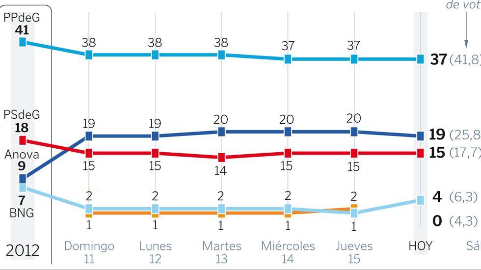 Rivera: «Rajoy ha perdido toda la autoridad».Marta Rivera de la Cruz (con coleta), en Pontevedra junto a Cristina Losada.