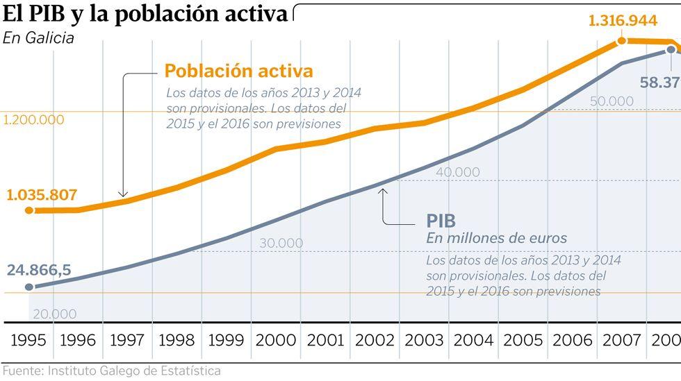 El PIB y la población activa