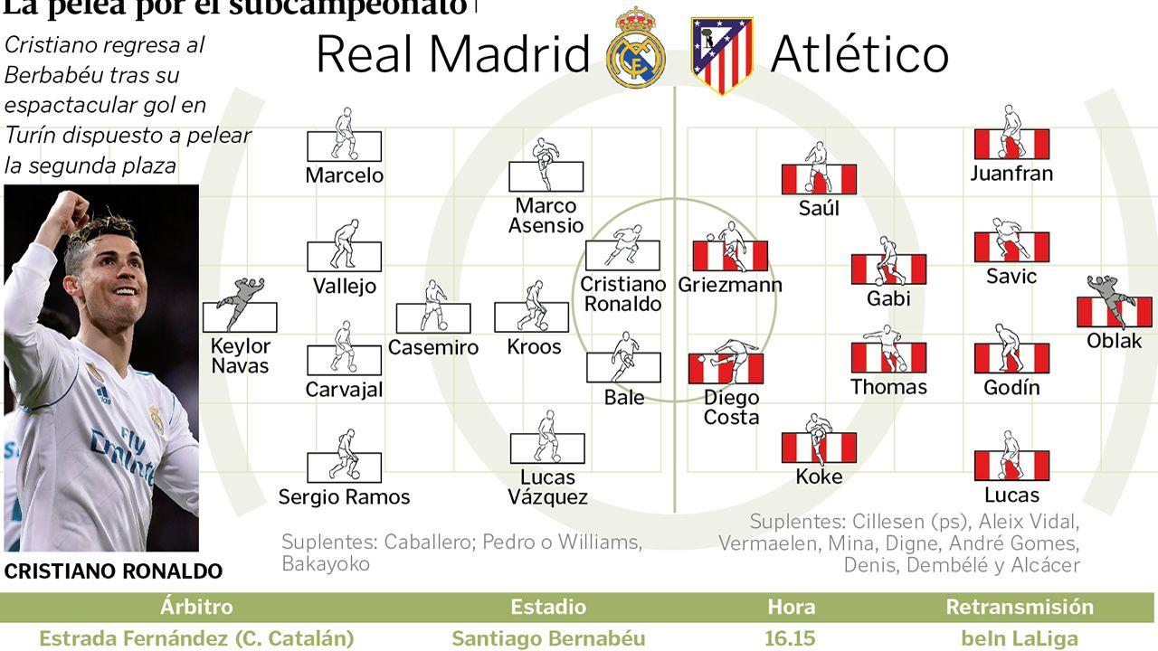 Alineaciones del Real Madrid - Atlético