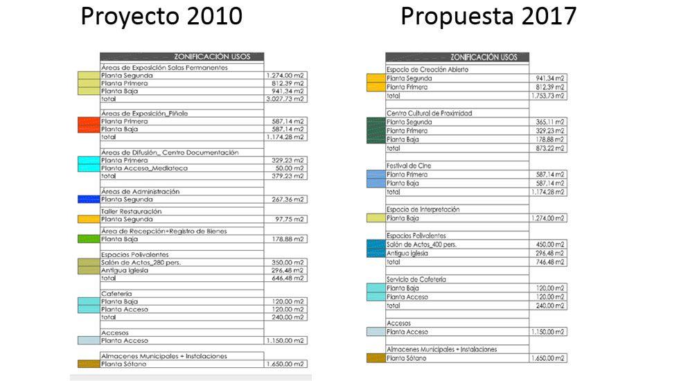 Datos comparados del proyecto de 2010 y de 2017