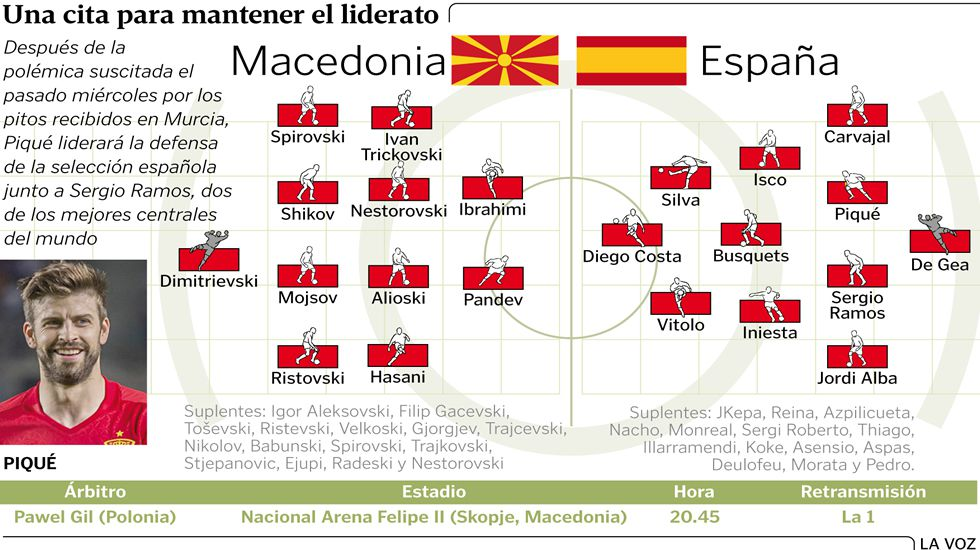 Alineaciones probables Macedonia-España