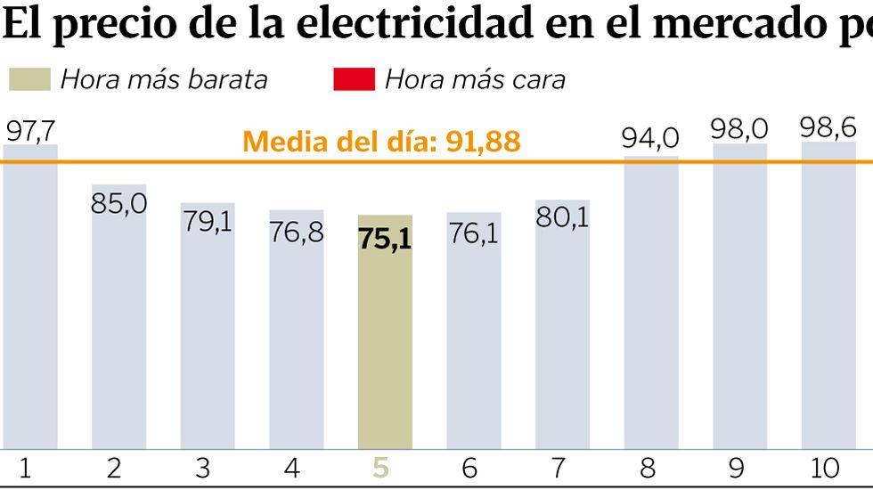 El precio de la electricidad en el mercado por horas hoy
