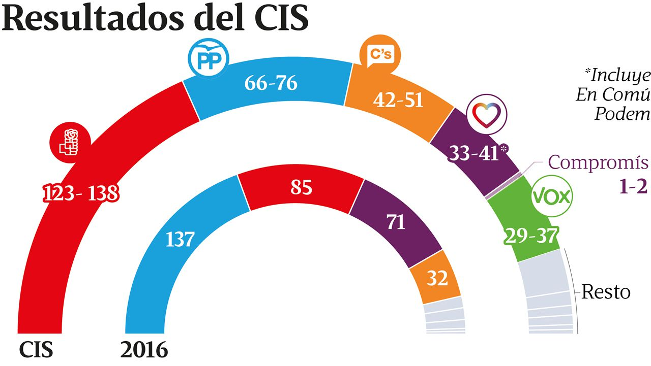 Los cinco candidatos