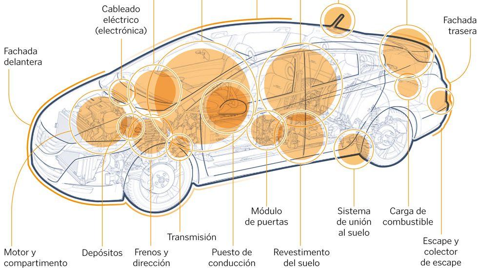 Componentes que fabrican proveedores gallegos