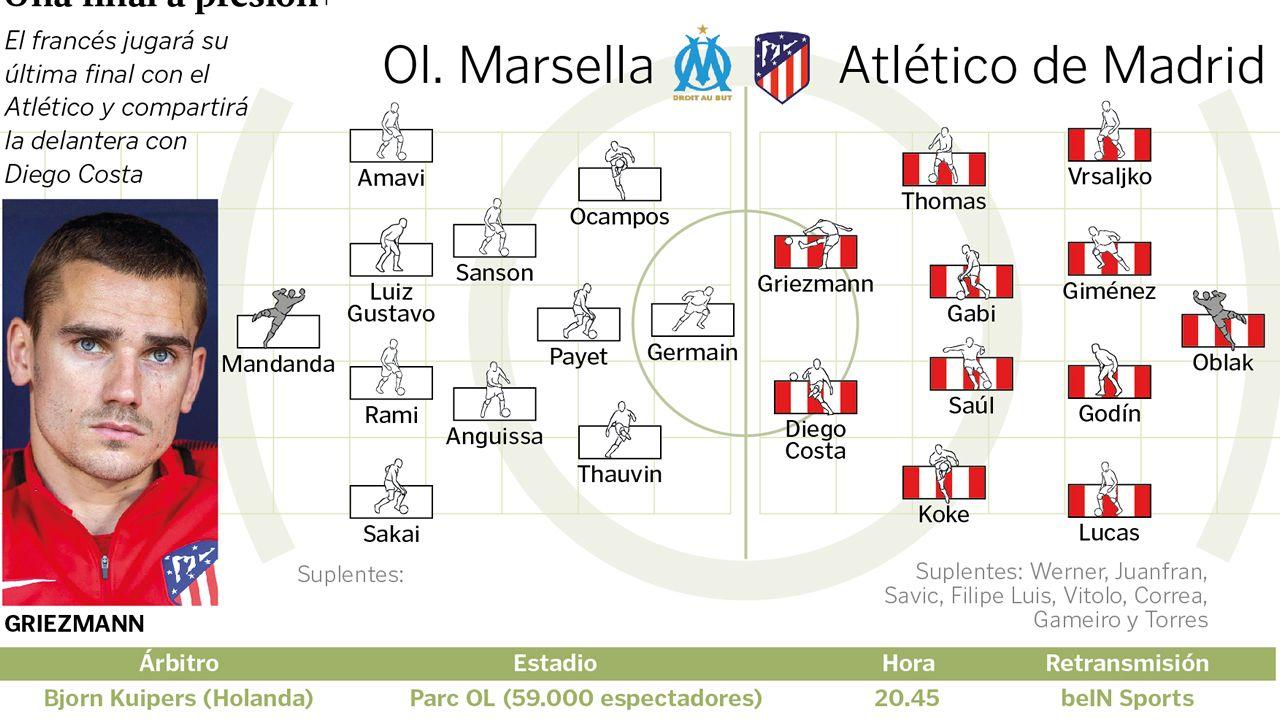 Alineaciones del Olympique Marsella - Atlético de Madrid