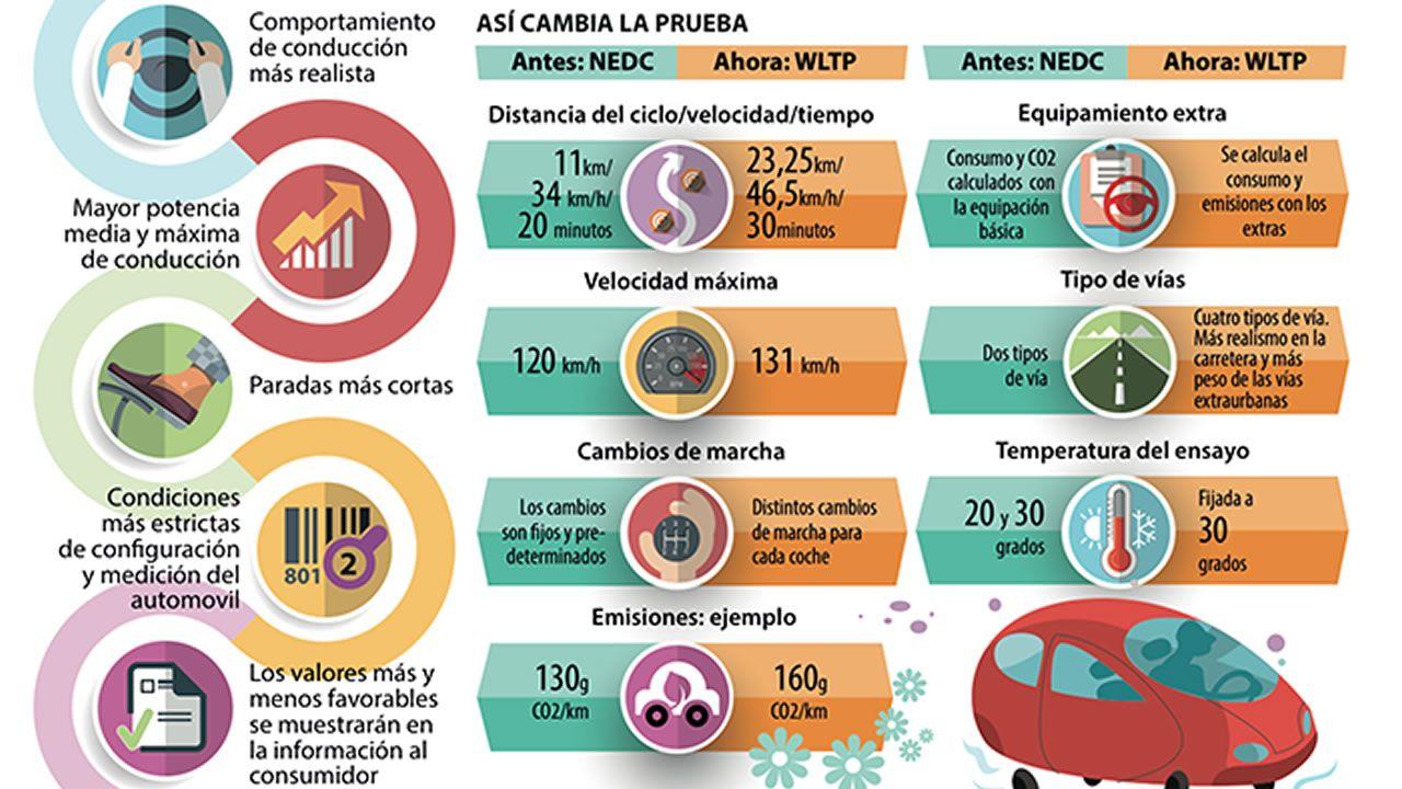Así detalla una infografía de la Dirección General de Tráfico las diferencias en el ciclo NEDC y WLTP, obligatorio desde el 1 de septiembre