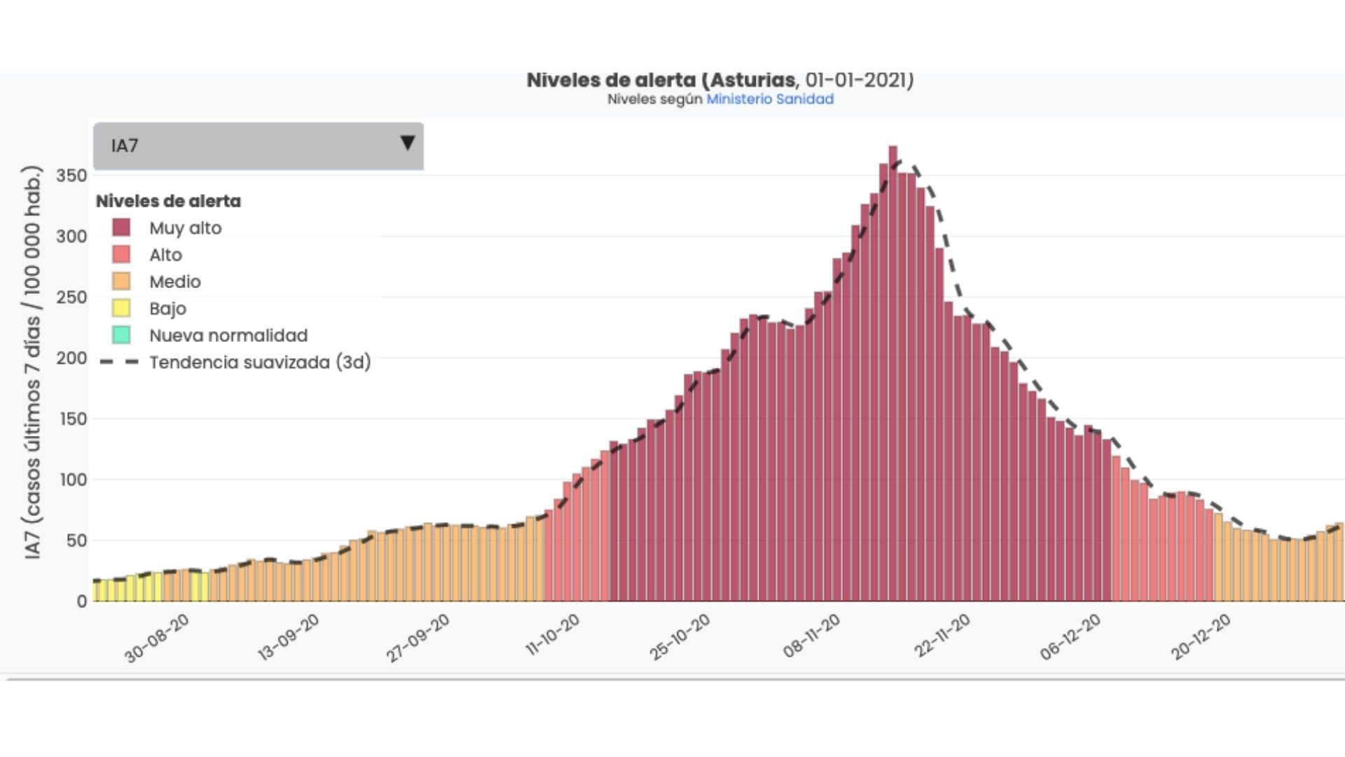 Gráfica de la tasa de incidencia acumulada de coronavirus a siete días en Asturias desde finales de agosto hasta el 1 de enero