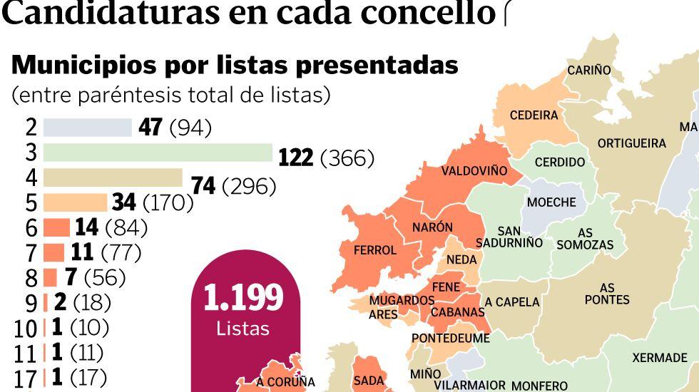 Candidaturas en cada concello