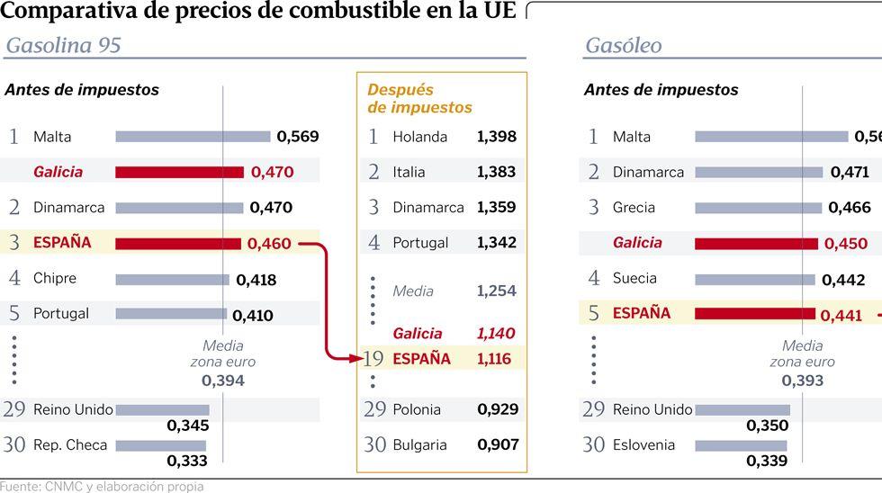 Comparativa de precios de combustible en la UE