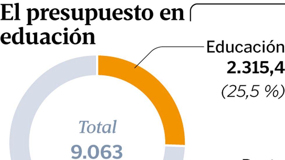El presupuesto en educación
