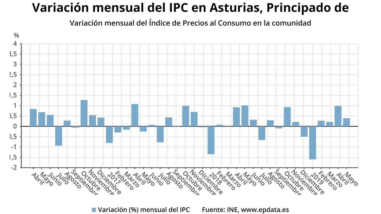 Variación mensual del IPC en Asturias
