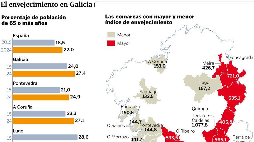 El envejecimiento en Galicia