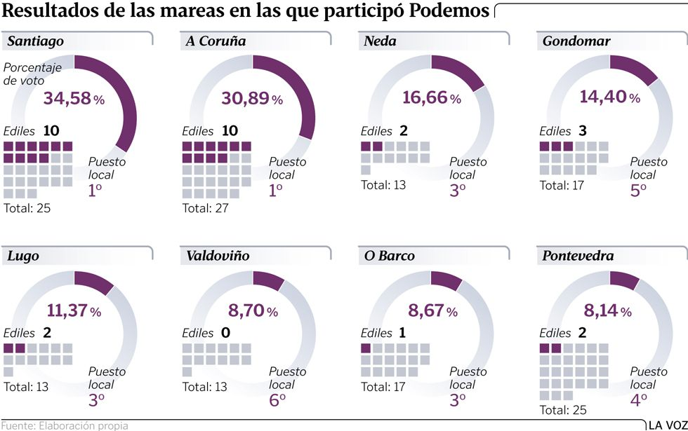 Resultados de las mareas en las que participó Podemos
