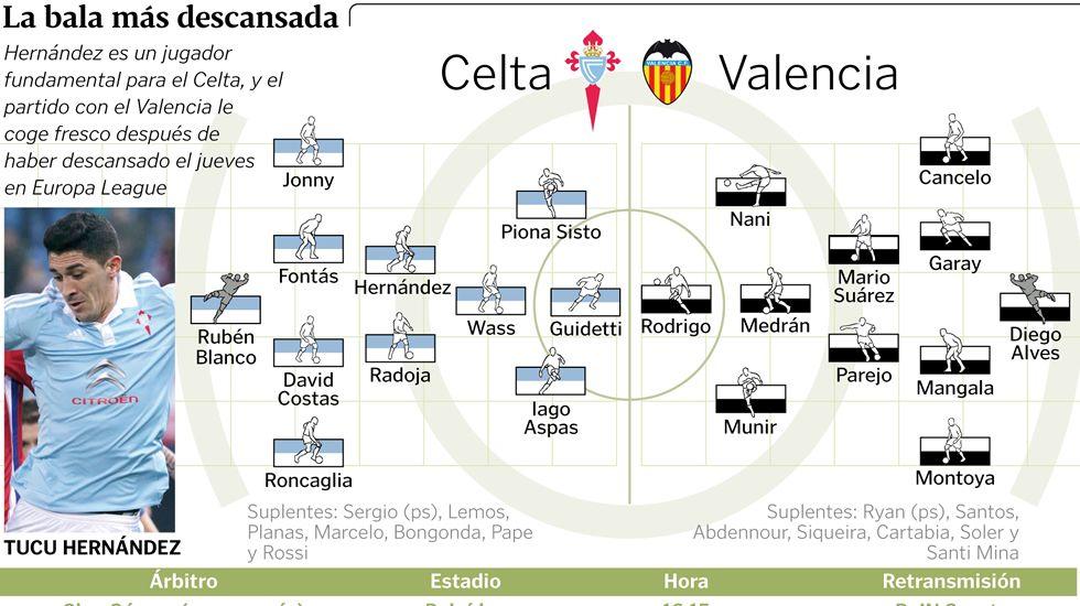 Celta - Valencia, en imágenes
