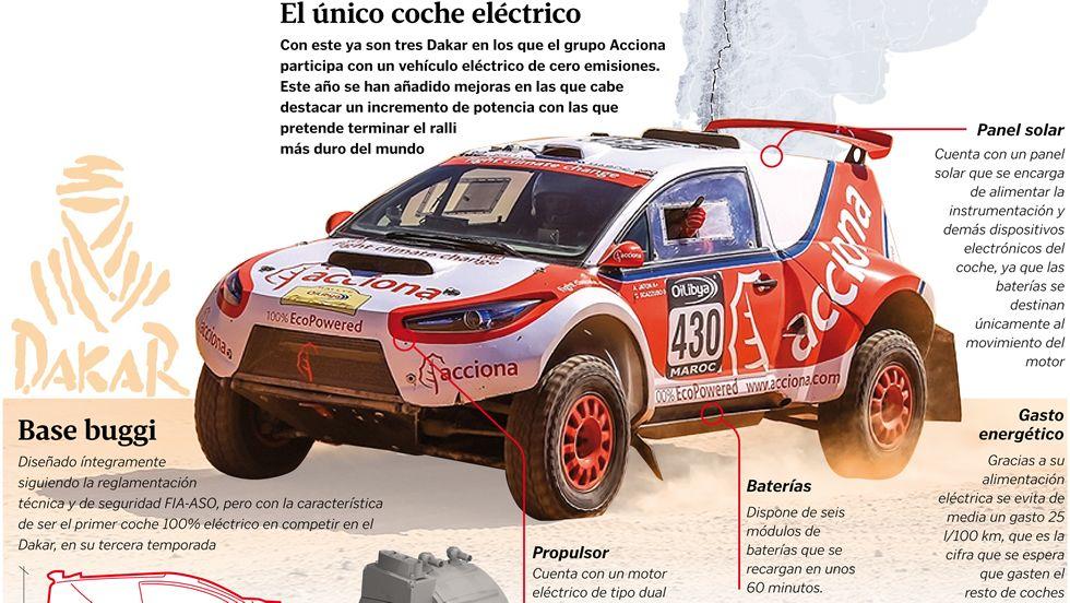 El único coche eléctrico en el Dakar