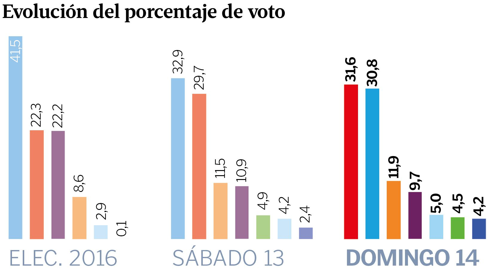 Una mesa electoral en las pasadas elecciones generales