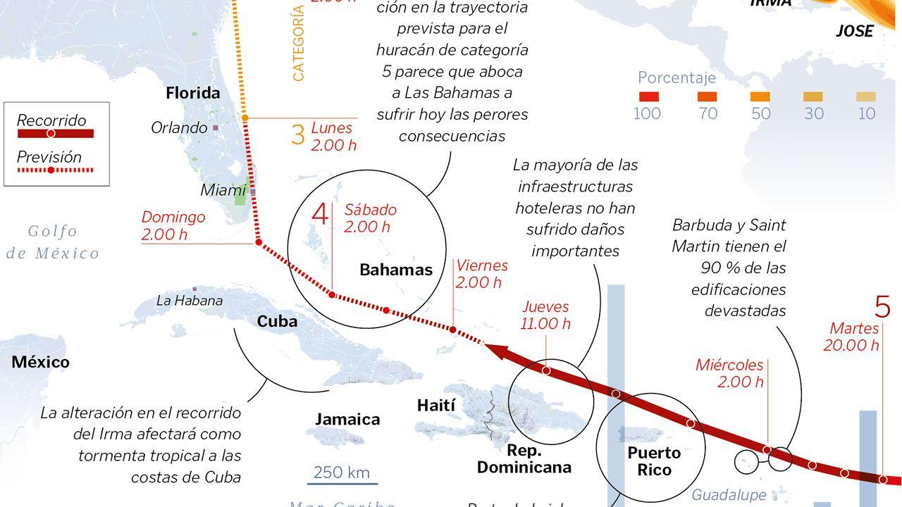 Trayectoria y daños del «Irma»
