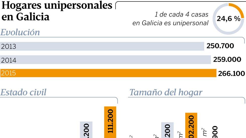 Hogares unipersonales en Galicia