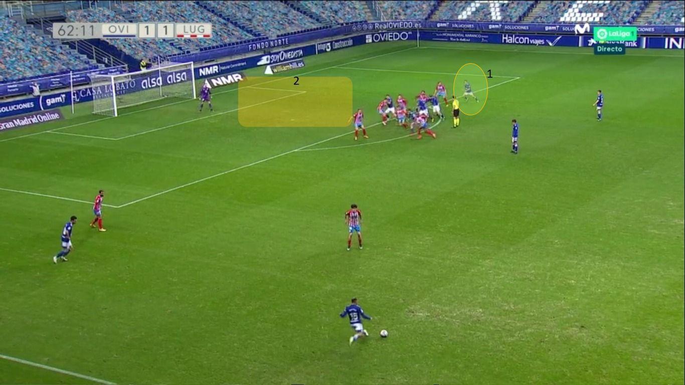 Segundo gol del Oviedo: 1-Christian, partiendo desde atrás, llegando en carrera. Con él, Tejera, Grippo, Edgar y Leschuk. 2-Espacio al que fue dirigido el golpeo plano de Nahuel