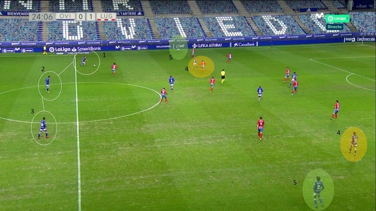 Ataque posicional del Oviedo: 1-Christian. 2-Grippo. 3-Tejera. 4-Nieto y Mossa, laterales, metidos por dentro. 5-Sangalli y Borja, extremos, dando amplitud