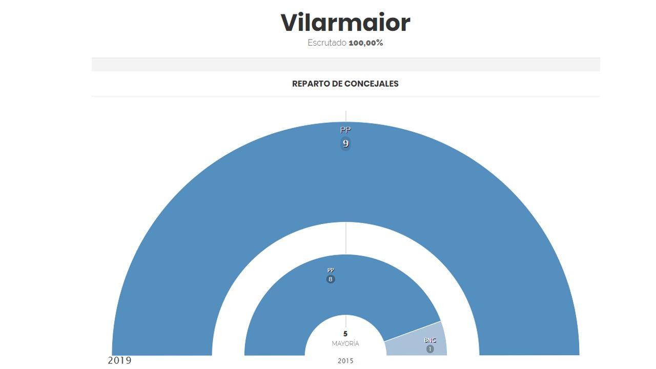 Los resultados en Vilarmaior, donde solo se presentaba un candidato, el del PP