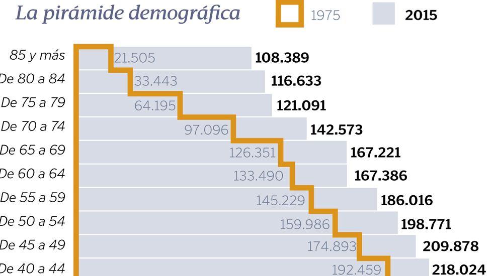 La pirámide demográfico