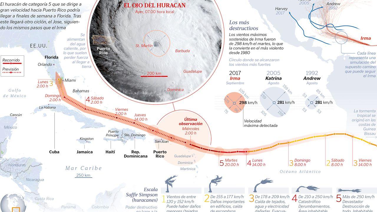 La trayectoria del «Irma»