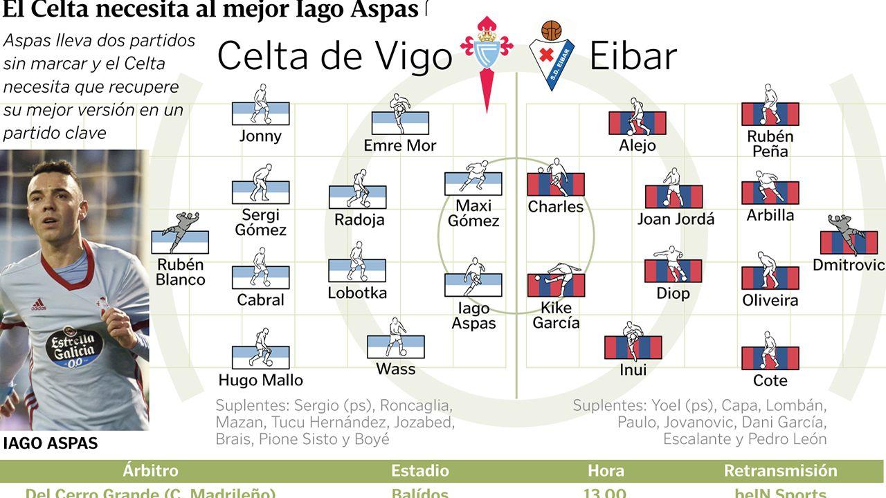 Alineaciones del Celta - Eibar