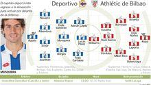 Alineaciones del Deportivo - Athletic